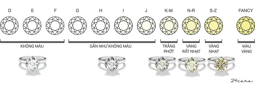 bang-phan-mau-theo-tieu-chuan-4C-de-chon-ra-vien-kim-cuong-dep-nhat